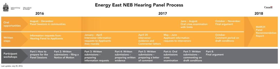 Energy East Process Flow Chart